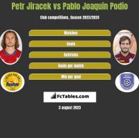 Petr Jiracek vs Pablo Joaquin Podio h2h player stats