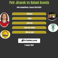 Petr Jiracek vs Rafael Acosta h2h player stats