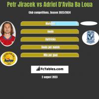 Petr Jiracek vs Adriel D'Avila Ba Loua h2h player stats