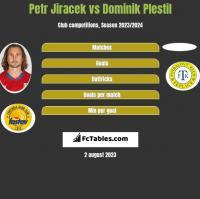 Petr Jiracek vs Dominik Plestil h2h player stats
