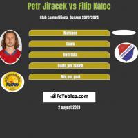Petr Jiracek vs Filip Kaloc h2h player stats