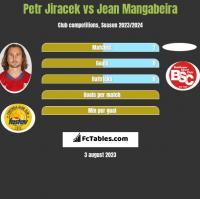 Petr Jiracek vs Jean Mangabeira h2h player stats