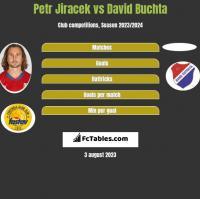 Petr Jiracek vs David Buchta h2h player stats