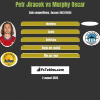 Petr Jiracek vs Murphy Oscar h2h player stats