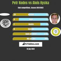 Petr Kodes vs Alois Hycka h2h player stats