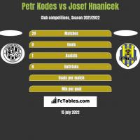 Petr Kodes vs Josef Hnanicek h2h player stats