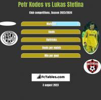 Petr Kodes vs Lukas Stetina h2h player stats