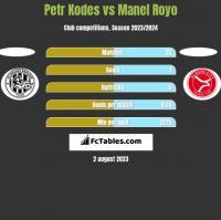 Petr Kodes vs Manel Royo h2h player stats