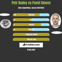 Petr Kodes vs Pavel Cmovs h2h player stats