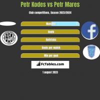 Petr Kodes vs Petr Mares h2h player stats