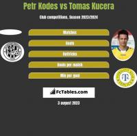 Petr Kodes vs Tomas Kucera h2h player stats