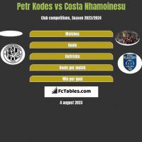 Petr Kodes vs Costa Nhamoinesu h2h player stats