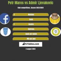 Petr Mares vs Admir Ljevakovic h2h player stats