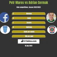 Petr Mares vs Adrian Cermak h2h player stats