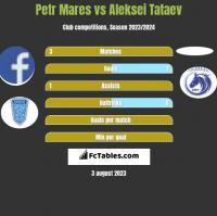 Petr Mares vs Aleksei Tataev h2h player stats