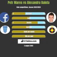 Petr Mares vs Alexandru Baluta h2h player stats