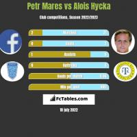 Petr Mares vs Alois Hycka h2h player stats