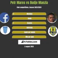 Petr Mares vs Budje Manzia h2h player stats