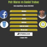Petr Mares vs Daniel Trubac h2h player stats