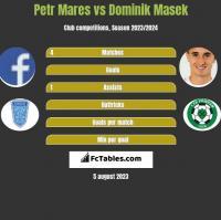Petr Mares vs Dominik Masek h2h player stats