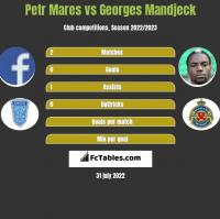 Petr Mares vs Georges Mandjeck h2h player stats
