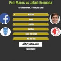 Petr Mares vs Jakub Hromada h2h player stats
