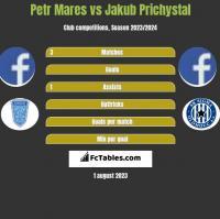 Petr Mares vs Jakub Prichystal h2h player stats