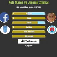 Petr Mares vs Jaromir Zmrhal h2h player stats