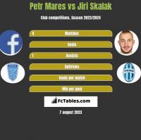 Petr Mares vs Jiri Skalak h2h player stats