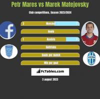 Petr Mares vs Marek Matejovsky h2h player stats