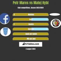 Petr Mares vs Matej Hybl h2h player stats