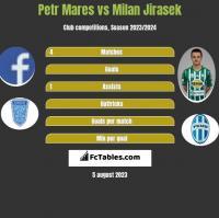 Petr Mares vs Milan Jirasek h2h player stats