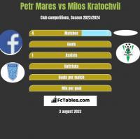 Petr Mares vs Milos Kratochvil h2h player stats