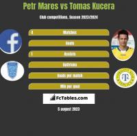 Petr Mares vs Tomas Kucera h2h player stats