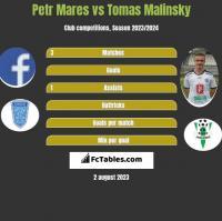 Petr Mares vs Tomas Malinsky h2h player stats