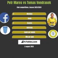Petr Mares vs Tomas Vondrasek h2h player stats