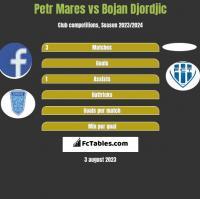 Petr Mares vs Bojan Djordjic h2h player stats