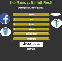 Petr Mares vs Dominik Plestil h2h player stats