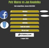 Petr Mares vs Jan Koudelka h2h player stats