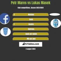 Petr Mares vs Lukas Masek h2h player stats