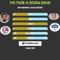 Petr Pavlik vs Kristian Kolcak h2h player stats