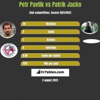 Petr Pavlik vs Patrik Jacko h2h player stats