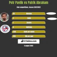 Petr Pavlik vs Patrik Abraham h2h player stats