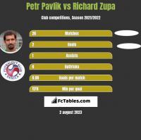 Petr Pavlik vs Richard Zupa h2h player stats