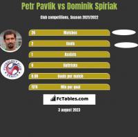 Petr Pavlik vs Dominik Spiriak h2h player stats
