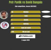 Petr Pavlik vs David Bangala h2h player stats