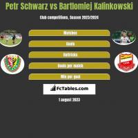 Petr Schwarz vs Bartlomiej Kalinkowski h2h player stats