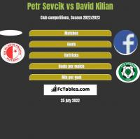 Petr Sevcik vs David Kilian h2h player stats
