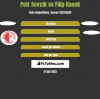 Petr Sevcik vs Filip Hasek h2h player stats