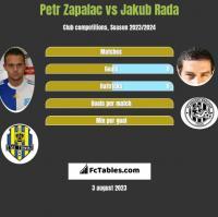 Petr Zapalac vs Jakub Rada h2h player stats